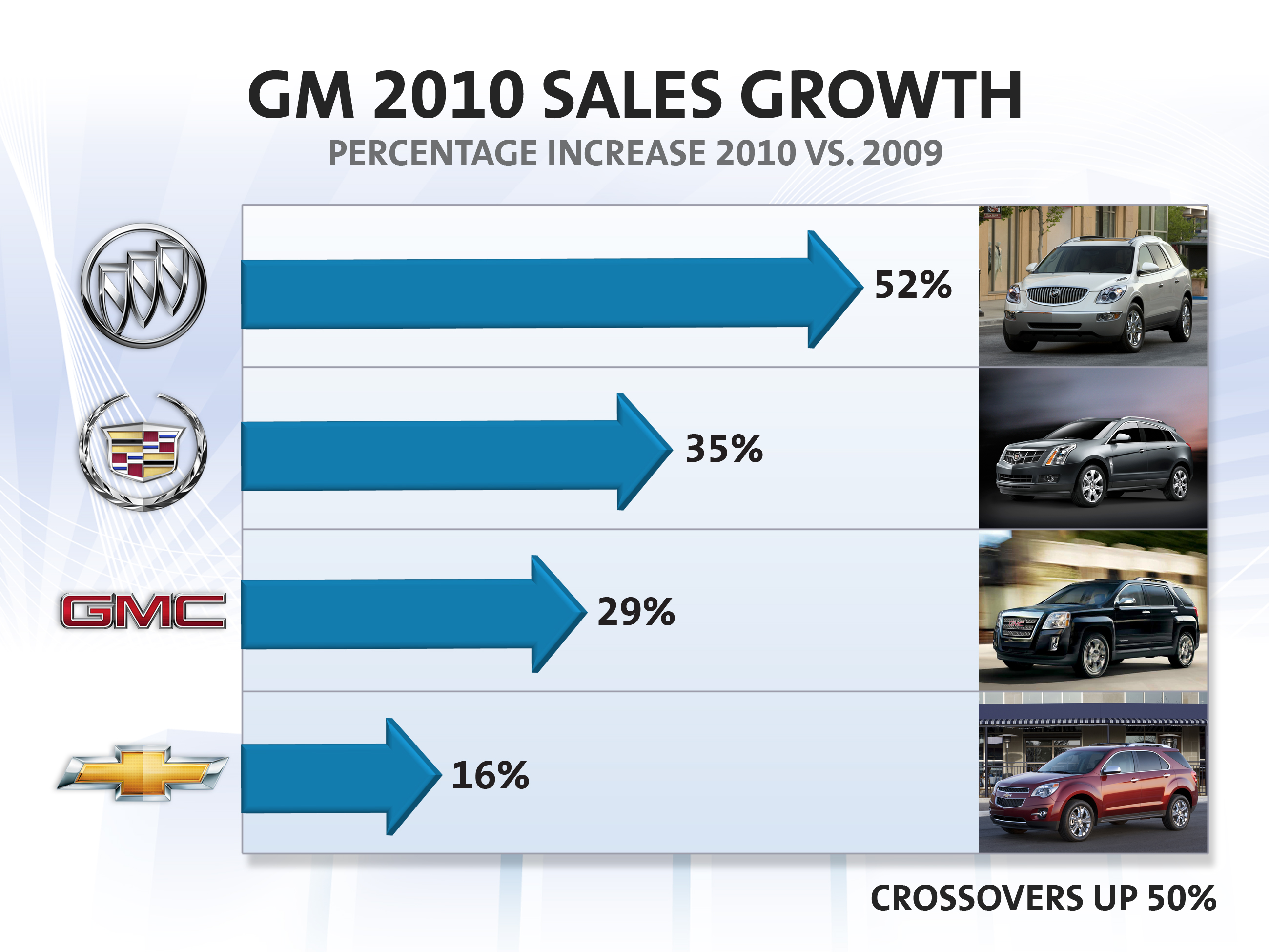 Southwest Auto Sales >> Thompson Buick GMC Cadillac's Blog | Family Owned and Operated since 1919
